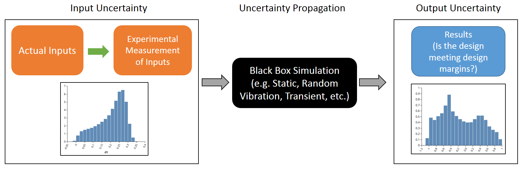 Flow chart describing how propagation of uncertainty works.